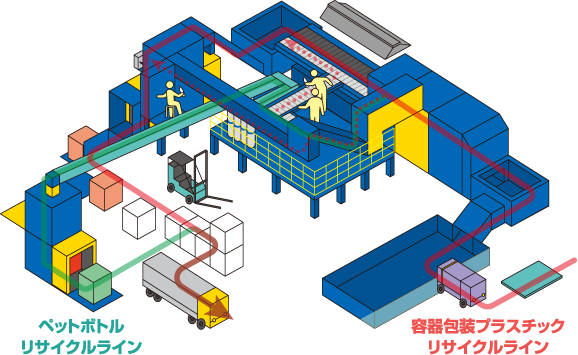 エコ工場フェニックス